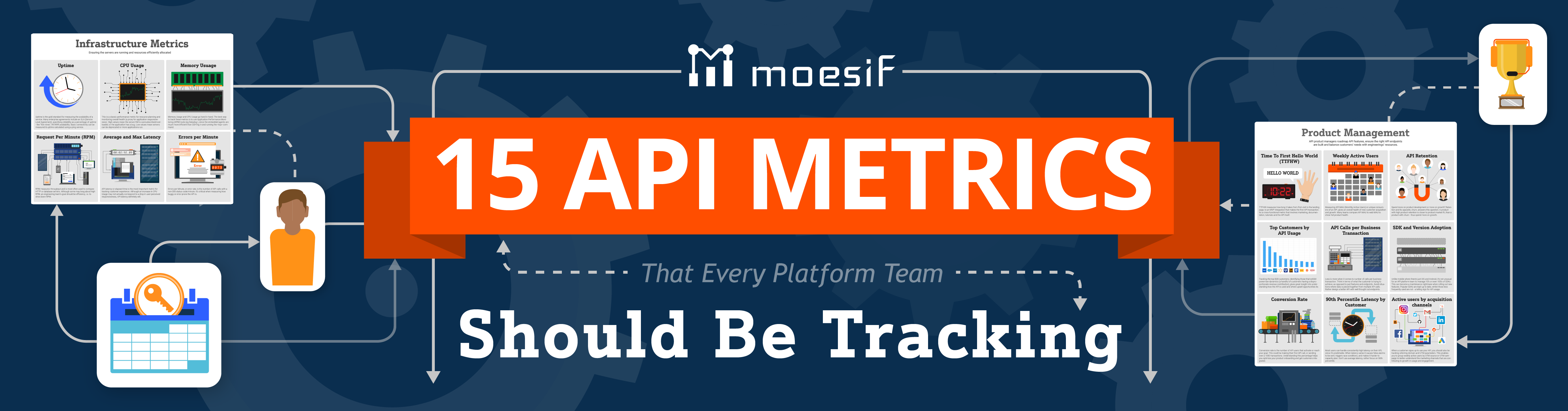 15 API Metrics That Every Platform Team Should be Tracking