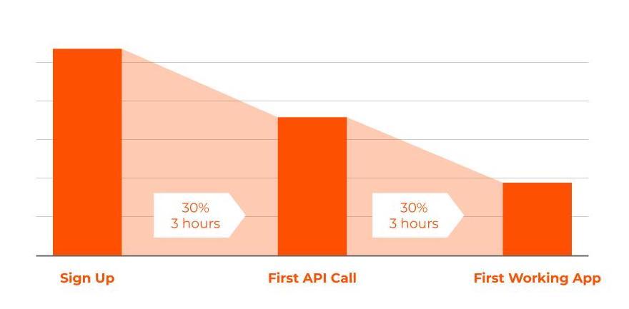 Moesif - API Adoption Funnel