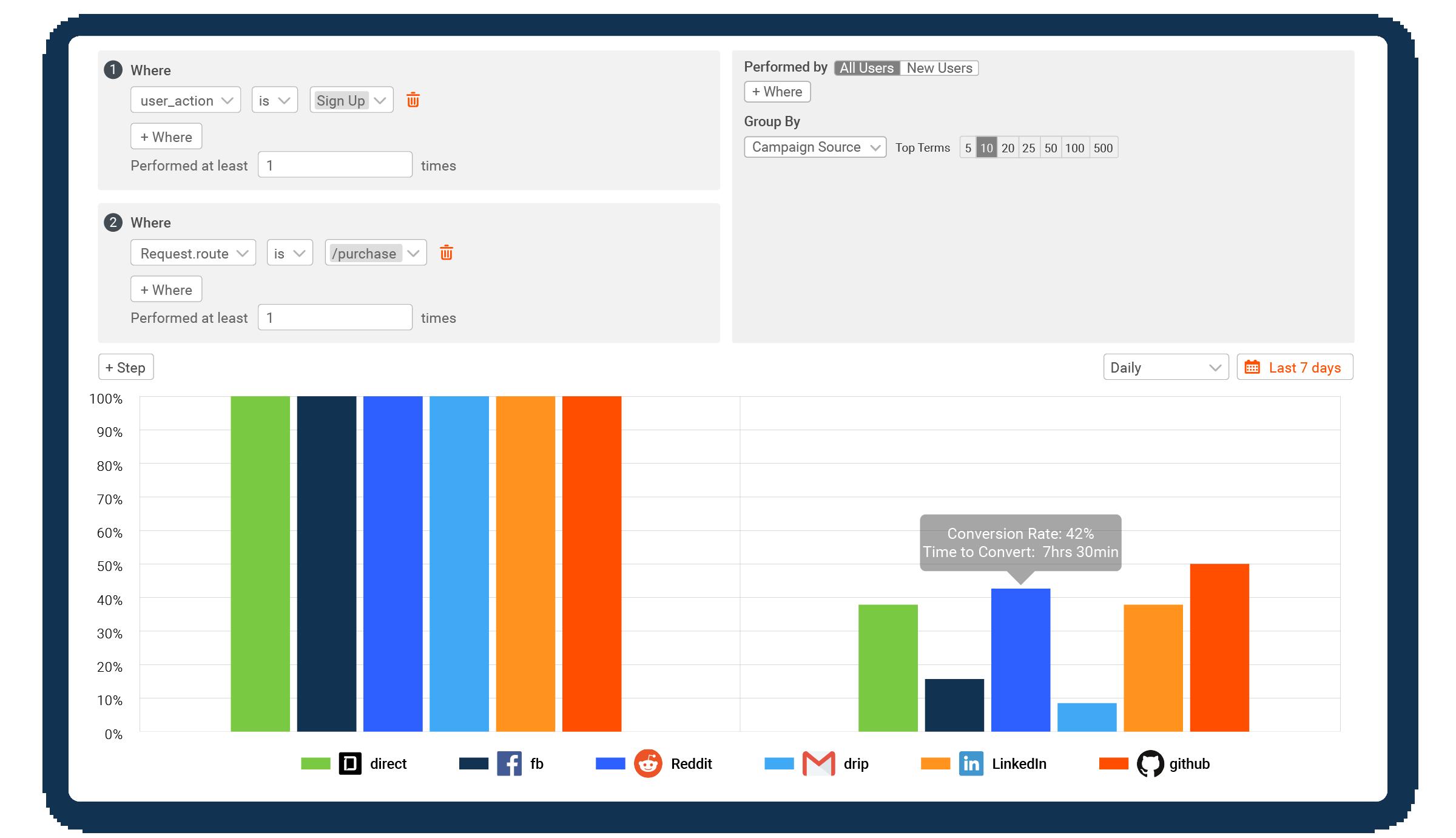 Developer activation funnel broken down by acquisition channel