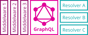 Steps to building Authentication and Authorization for GraphQL APIs