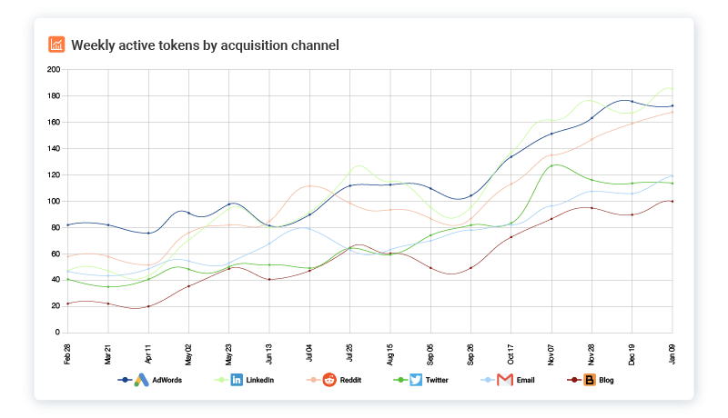 Weekly Active API Tokens by Acquisition Channel