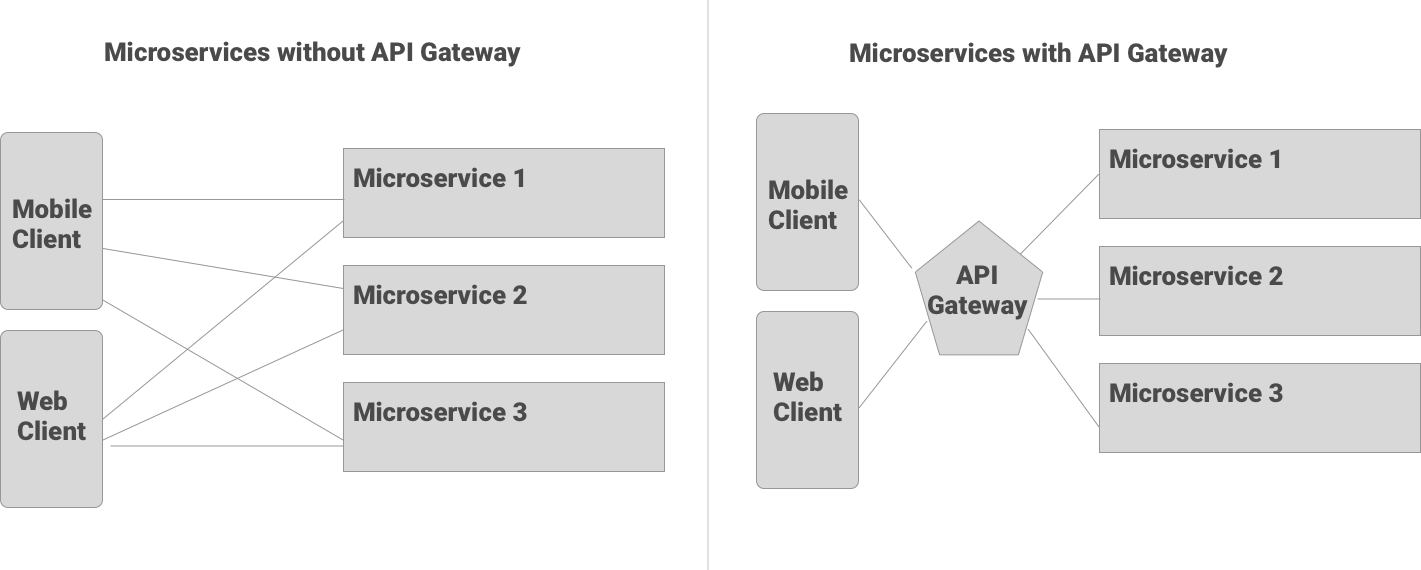 How to choose the right API Gateway for your platform