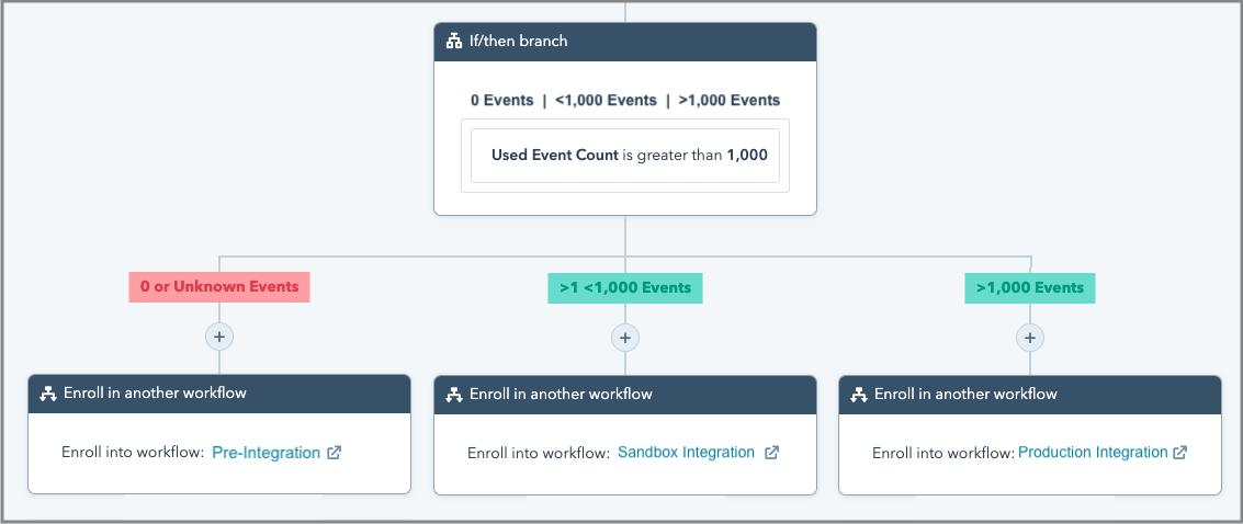 Segmentation of Behavioral Emails by Number of API Events