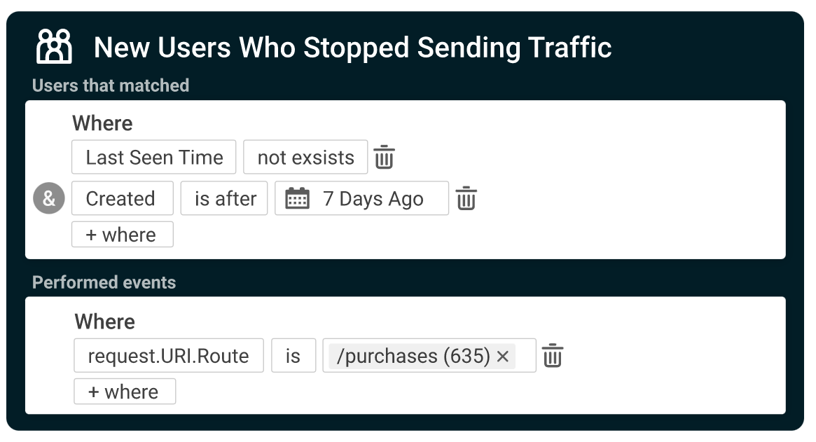 New users who stopped sending traffic